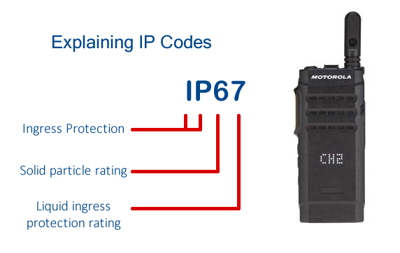 IP Codes Explained - Ingress Protection Ratings